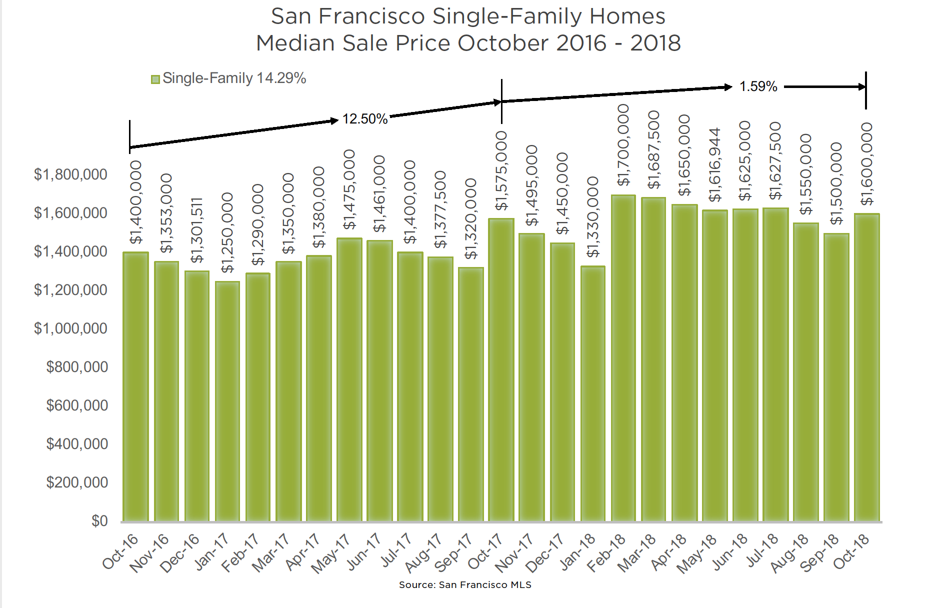 San Francisco Housing Market Soft Landing